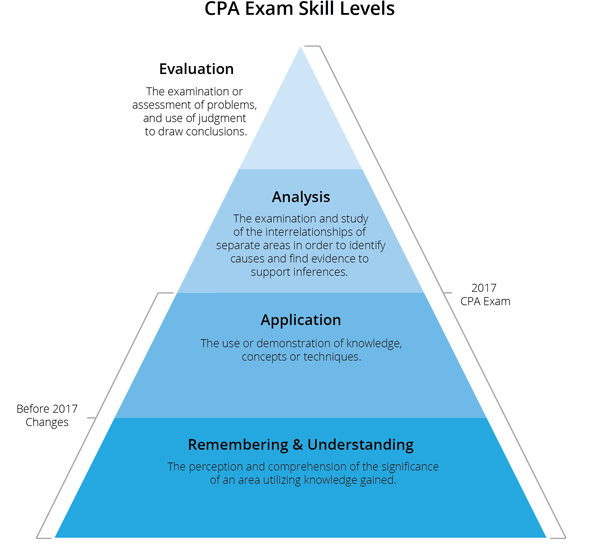 2017 CPA Exam Changes -  Is it Harder?  - Here's What to ...