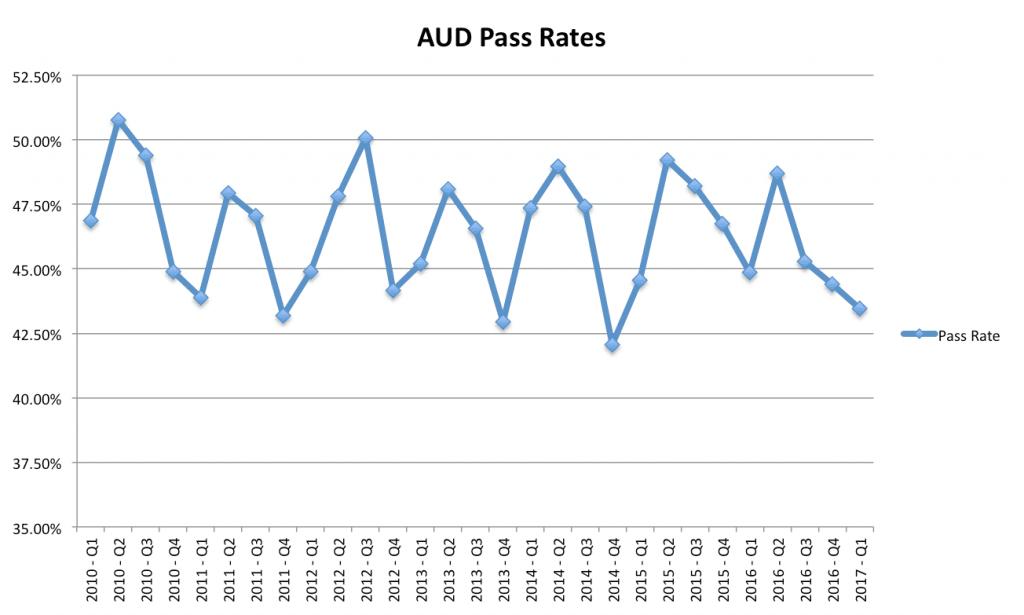 AUD CPA Exam Passing Rates