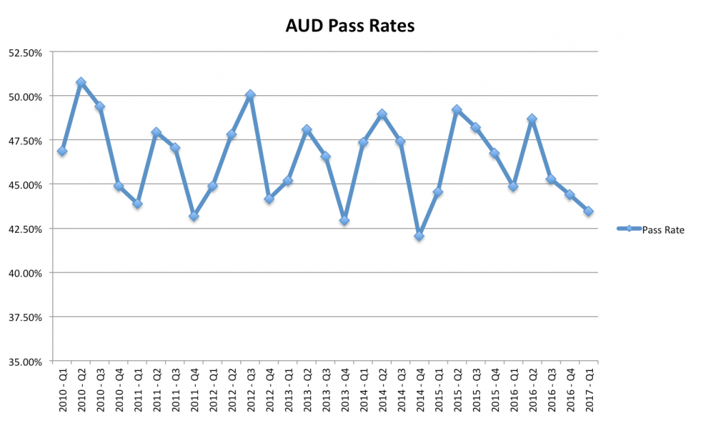 AUD CPA Exam Pass Rates