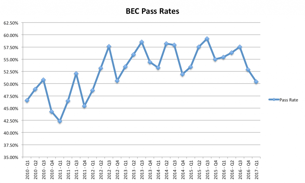 bec-cpa-exam-pass-rates