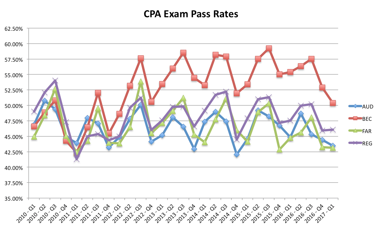 how to start cpa in australia