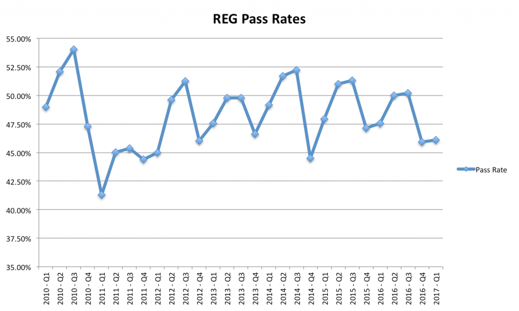 REG CPA Exam Pass Rates