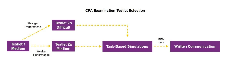 cpa-exam-scoring-testlet-selection-multi-stage-testing