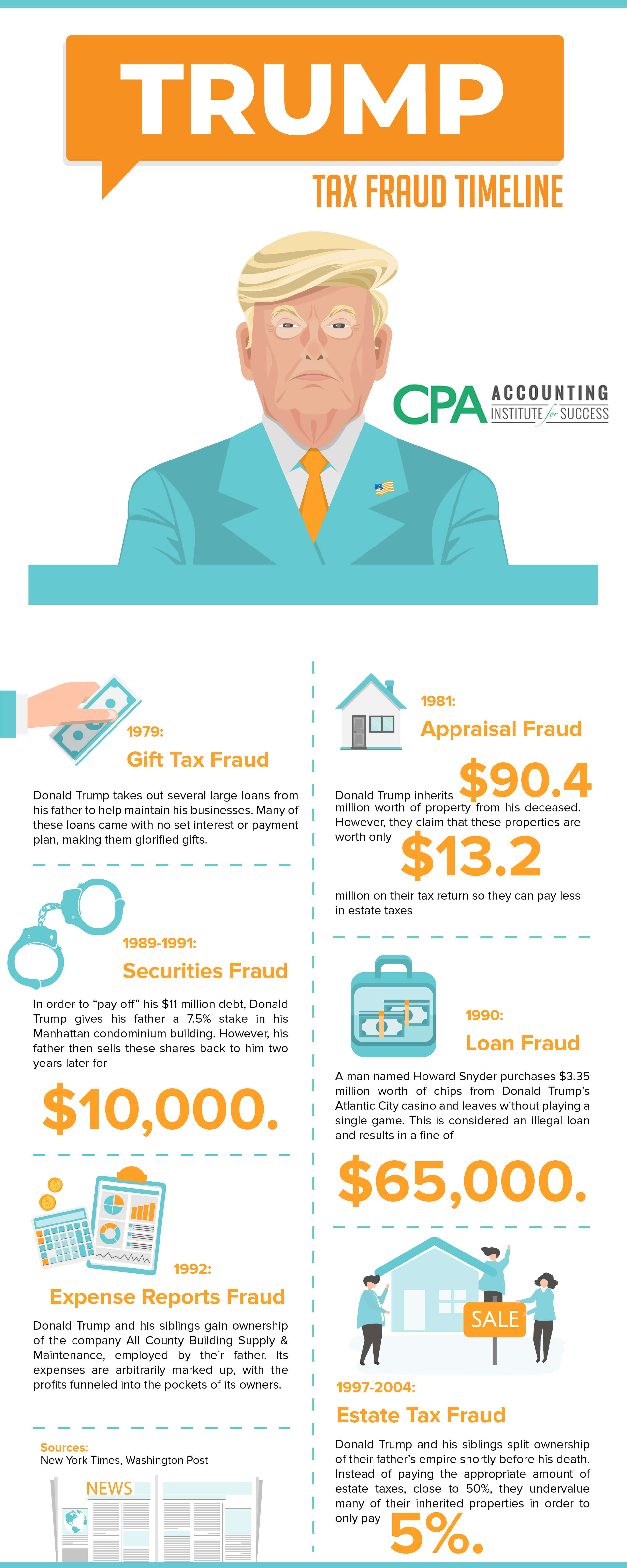 Trump-Tax-Fraud-Timeline-Infographic1.jp