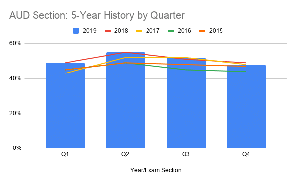 AUD Section 5-Year History by Quarter
