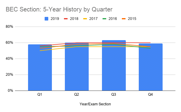 BEC Section 5-Year History by Quarter