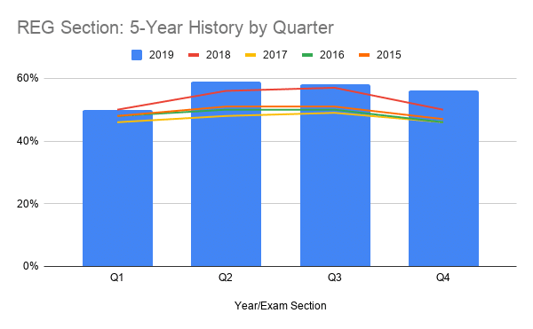 REG Section 5-Year History by Quarter