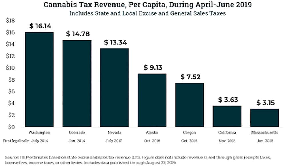 Cannabis-Tax-Revenue-Per-Capita