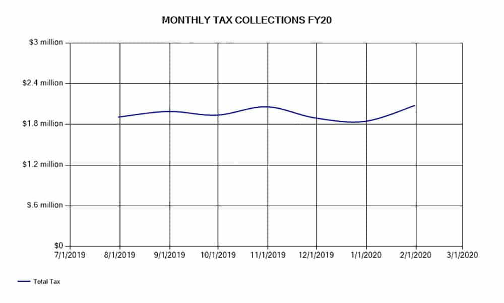 Monthly Tax Collections FY20