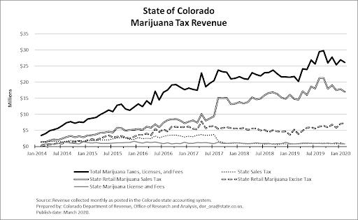 Colorado Marijuana Tax Revenue - Top States in the U.S.