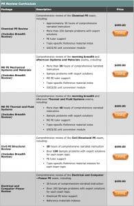 Capstone Learning PE Exam Pricing