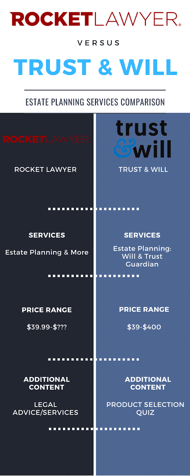 Rocket Lawyer vs Trust and Will [Complete Side by Side Comparison]