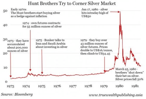 Hunt Brothers Silver Squeeze (here's how it happened)